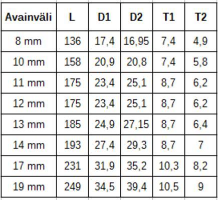 Räikkälenkkisarja nivelletyllä lenkkipäällä 8-19 mm, Boxo