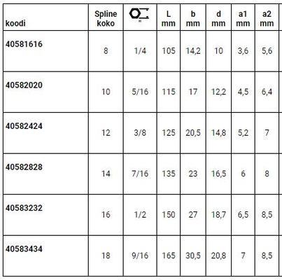 """Kiintosilmukka-avain Spline-Drive, Stahlwille - Kiintosilmukka-avain Spline 8 ja 1/4"""""""